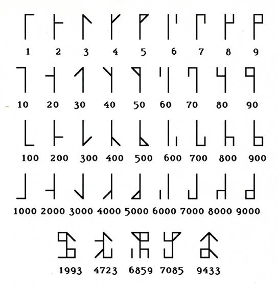 ciphers